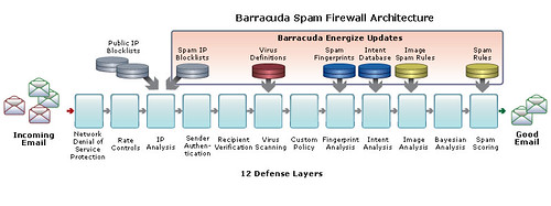 Barracuda Spam Firewall architektúra