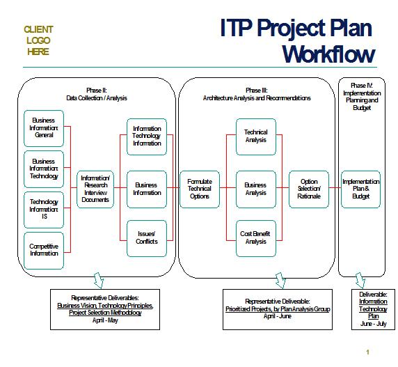 Deliverable Ewas Itp Sample Project Plan