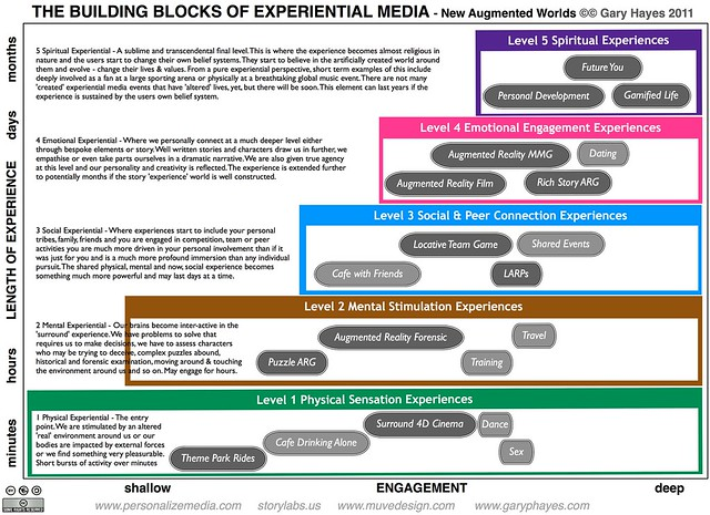 The Building Blocks of Experiential Media
