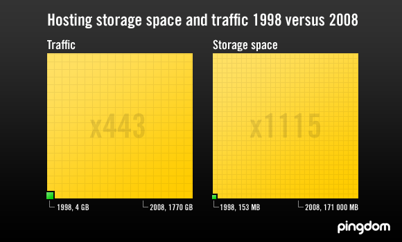 Hosting storage and traffic 1998 vs 2008