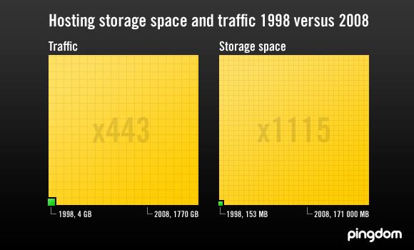 Hosting storage and traffic 1998 vs 2008