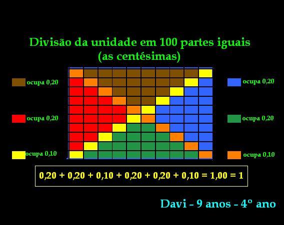 as centésimas Davi 1