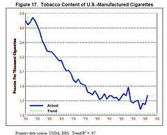 tobacco-content-of-US-man-c