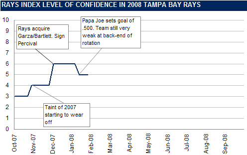 [RI CONFIDENCE GRAPH] The Rays Index Confidence Graph: 9 Weeks Until Opening Day