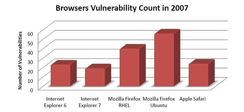 Web Browser Vulnerability Count in 2007