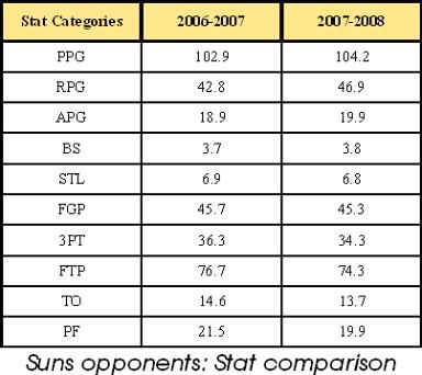 Suns foes