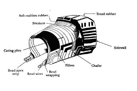 सामान्य टायरची रचना