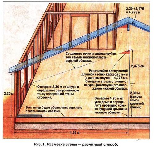 Стена - фронтон