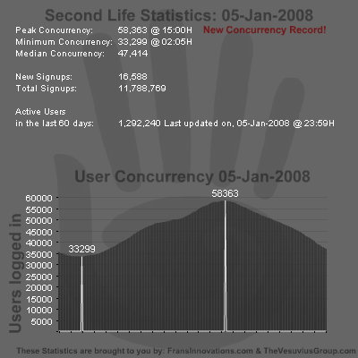 SL Stats 05-01-2008 - Concurrency Record