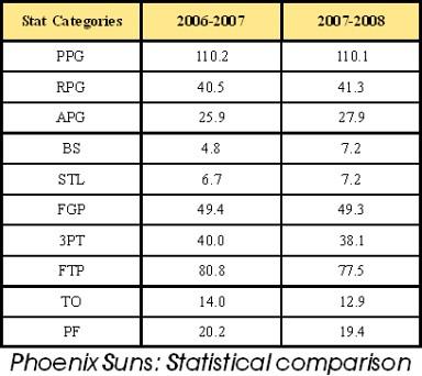 Suns stats