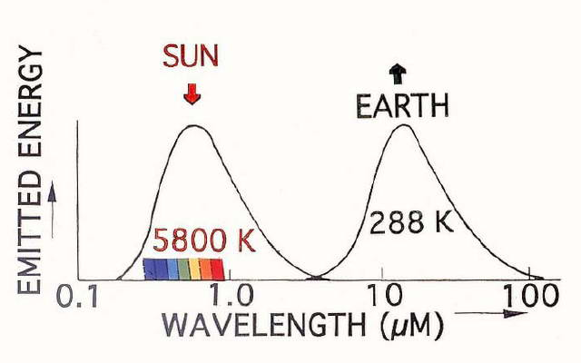Fig. 1. Charts thermal 'blackbody' radiation transmitted by the Sun to the Earth, and in turn radiated away (at a far lower temperature) by the Earth to space (Sherwood Rowland, U.C. Irvine)