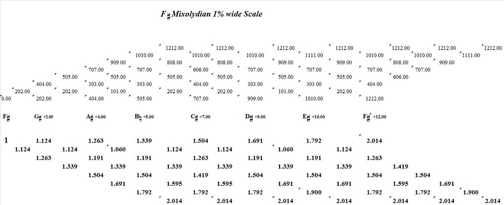 FSharpMixolydian1PercentWide-interval-analysis