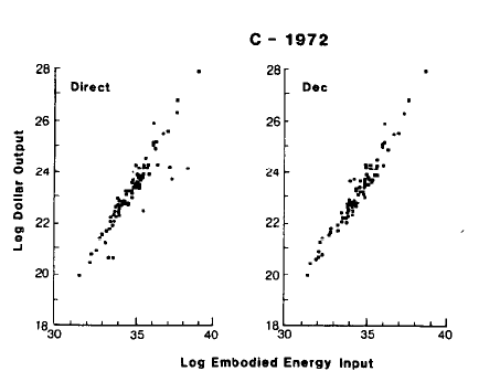 costanza_1984_dollar_vs_energy