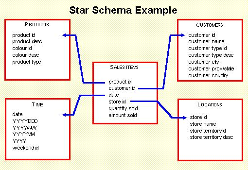 entity relationship vs star schema with multiple fact