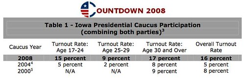 Youth vote Iowa