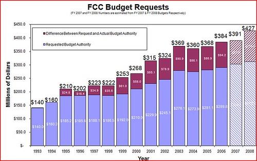 FCC Budget Graph