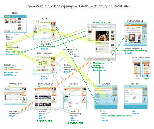 FLOW: Insert new moblog page (it's getting ugly in here...)