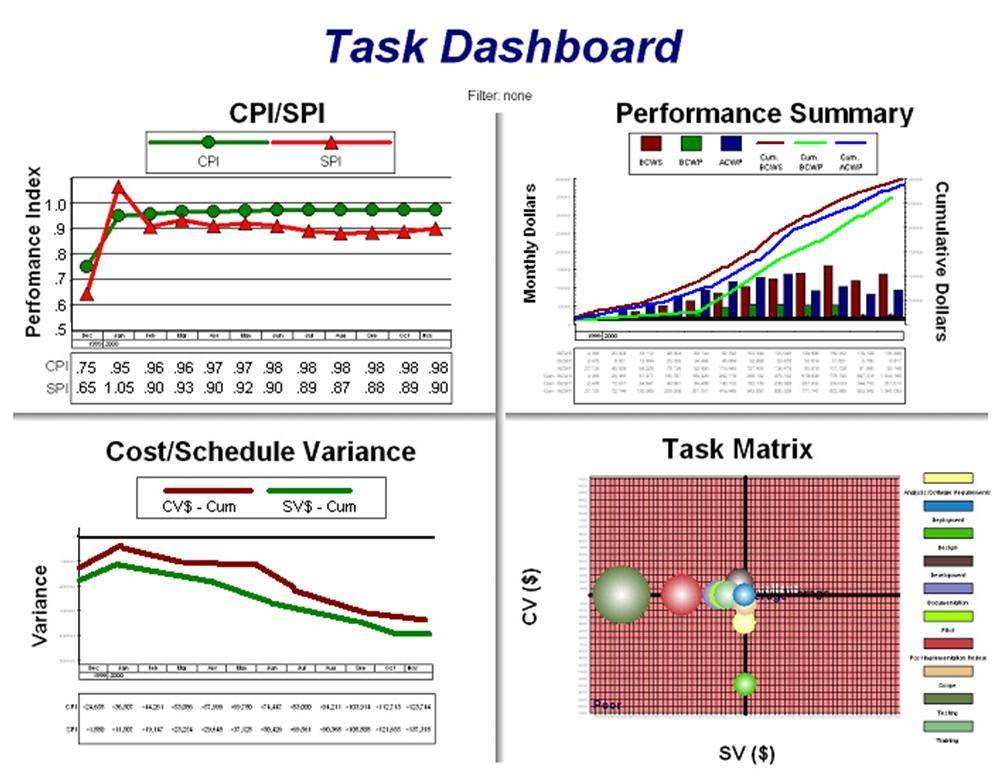 task dashboard
