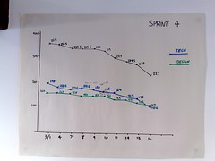 Burndown chart breaking up design and tech work