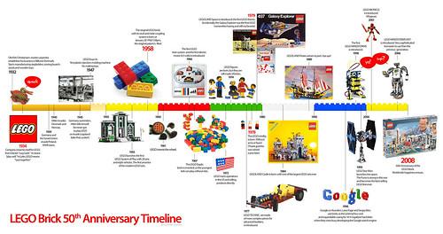lego-brick4-timeline