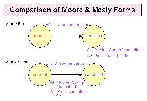 Other notations for state transition diagrams comparison of the moore and mealy forms ccuart Image collections