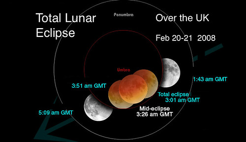 Lunar eclipse moon times