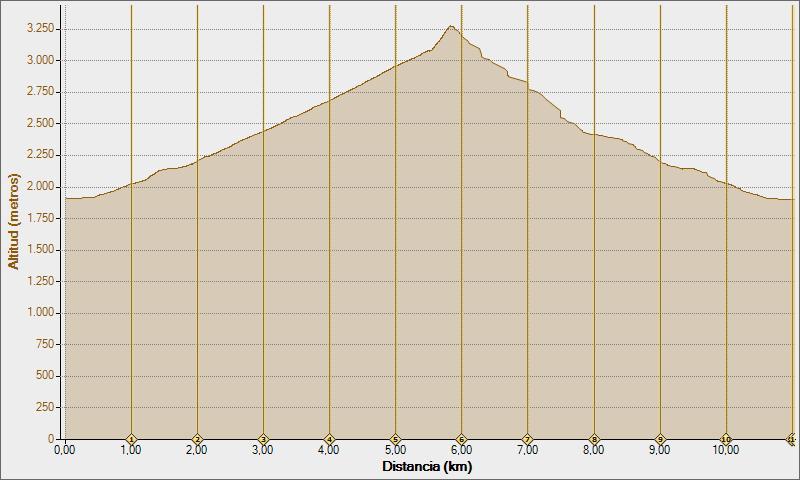 pico cordier 04-05-2011, Altitud -  Distancia
