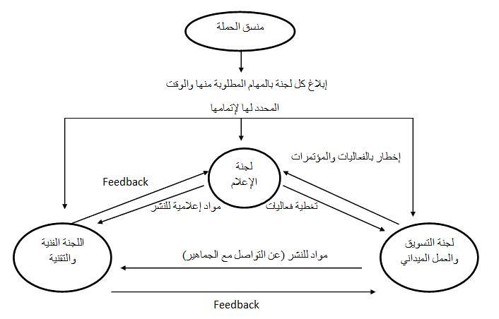 lagnah e3lameyya- site-taswee2