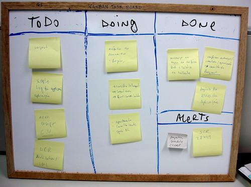 kanban task board
