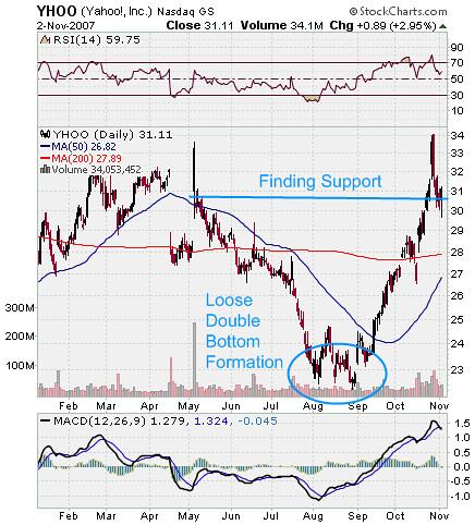 Yahoo Stock Chart