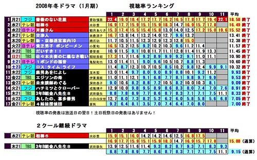 視聴率2008-1-final