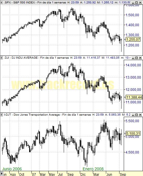 Perspectiva Semanal índices USA S&P500, DJ Industriales y DJ Transportes (19 septiembre 2008)