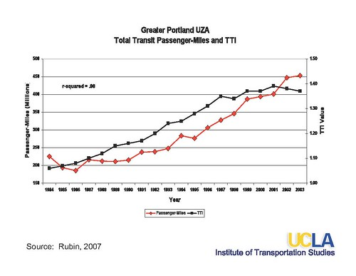 Greater Portland Area: Relationship between transit lane miles and total trips taken