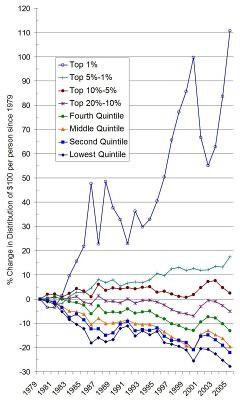 Blog_CBO_Income_Inequality_2007