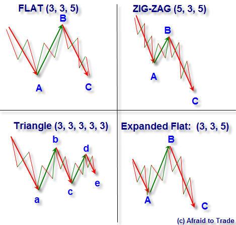 Elite theory example