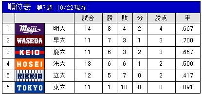 東京六大學聯盟秋季賽事戰績排序(至10/22止)