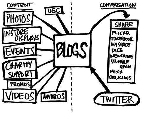 Web 2.0 Brand Communication Flow Chart