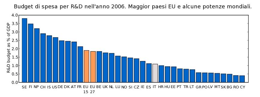 Figura 1. Spesa dei maggiori paesi in Ricerca nel 2006 (% del PIL)