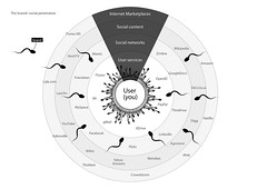 The brand's social penetration