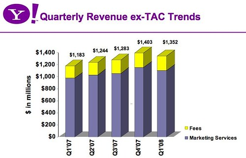 Quarterly revenue