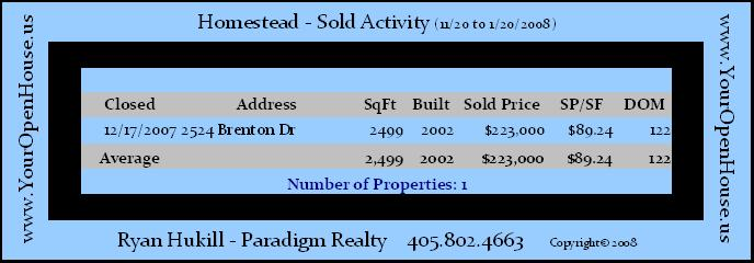 Homestead Homes Sold Statistics