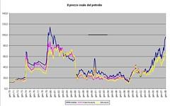 Prezzo reale petr2 (termometropolitico) Tags: tasse politica deficit pil lavoro grafici economica macroeconomia