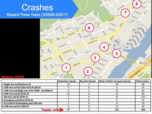 Traffic Accident data table, Inwood neighborhood, Manhattan, New York City