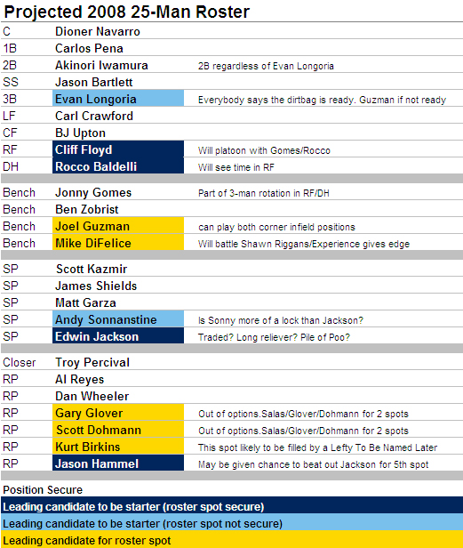 [2008 ROSTER] 2008 25-Man Roster And Starting Lineup Projections