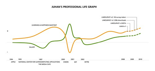 Juhan's 2008 Career Graph