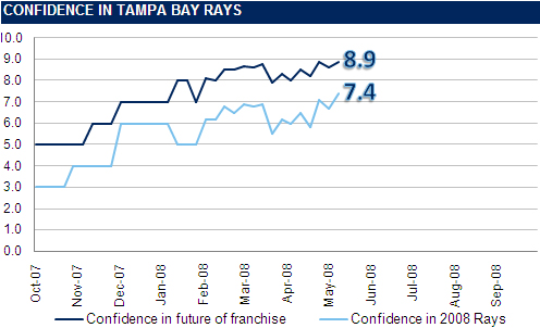 [RI CONFIDENCE GRAPH] The Rays Index Confidence Graph: Week 7