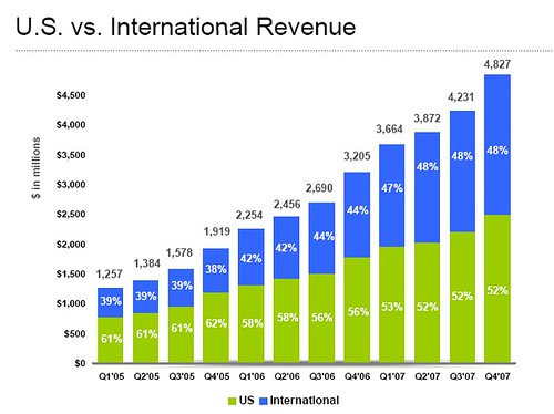 Q4 rev US vs. International