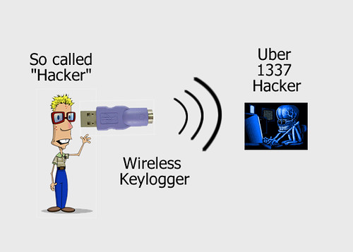 Make a Wireless Keylogger
