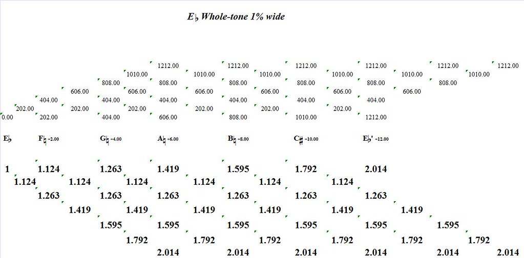 EFlatWholeTone1PercentWide-interval-analysis