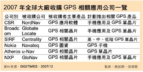 2007 年全球大廠收購 GPS 相關應用公司一覽表